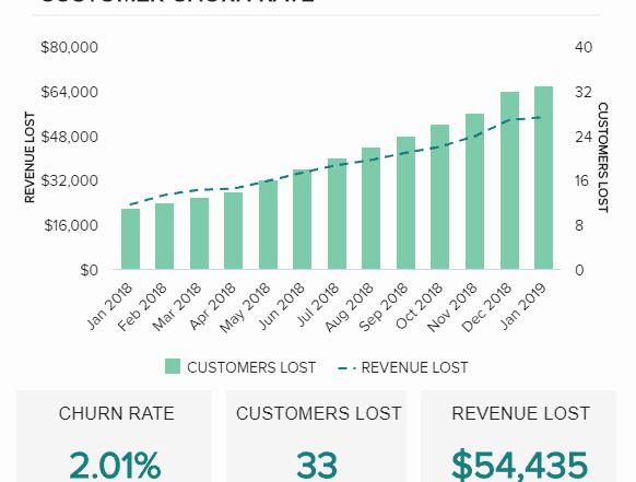 customer churn rate 582x441 - 16 лучших графиков продаж и диаграмм для развития вашего бизнеса