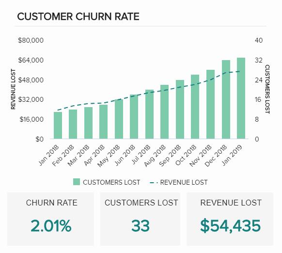 customer churn rate - 16 лучших графиков продаж и диаграмм для развития вашего бизнеса