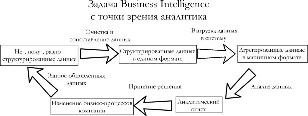 d3bd3c77f8a341daad0d39ac9e3e669a 1024x388 1024x388 - Что такое Business Intelligence
