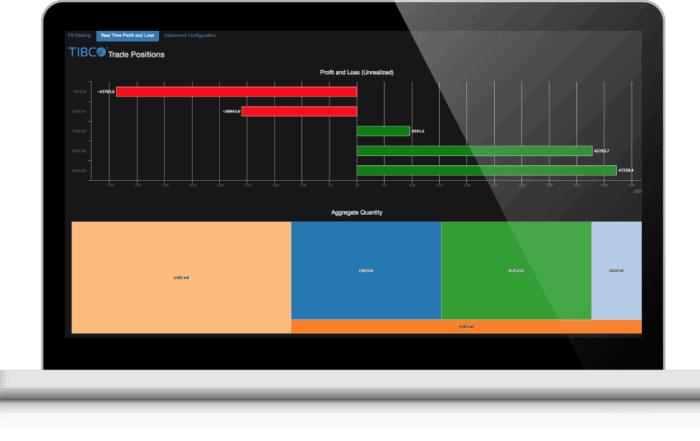 develop awareness  2x 0 700x441 - Анализ акций