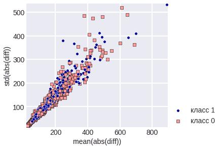 diff  - Простые методы анализа данных