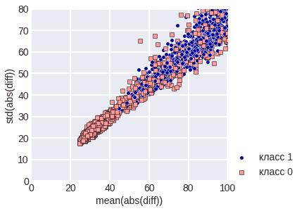 diff large - Простые методы анализа данных