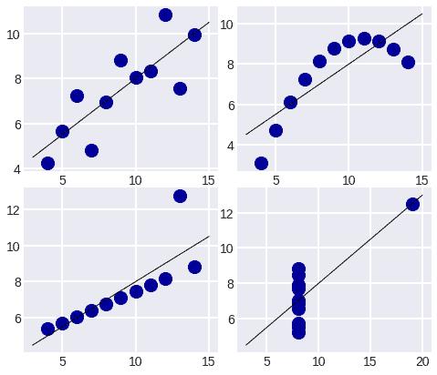 enscombe - Визуализация данных - история