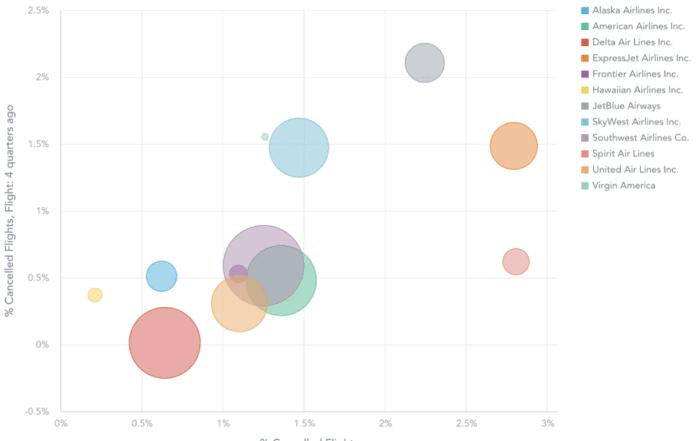 five data vis 05 700x441 - 5 лучших практик визуализации данных