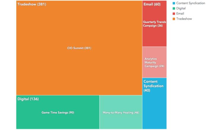 five data vis 07 700x441 - 5 лучших практик визуализации данных