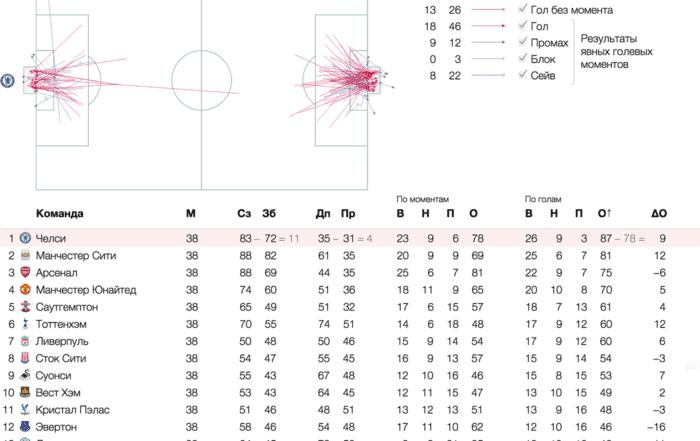 footbal datalab 2x 700x441 - Алгоритм Δλ: визуальные атомы, часть 3