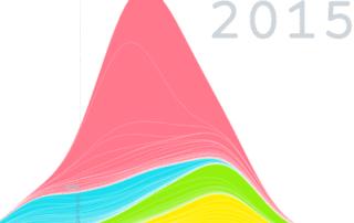 gapminder income graph 768x399 320x202 - Spotfire Управление оттоком в сфере телекоммуникаций