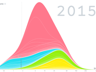 gapminder income graph 768x399 - Облачная аналитика