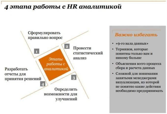 hr analitika - 27 важных HR-метрик