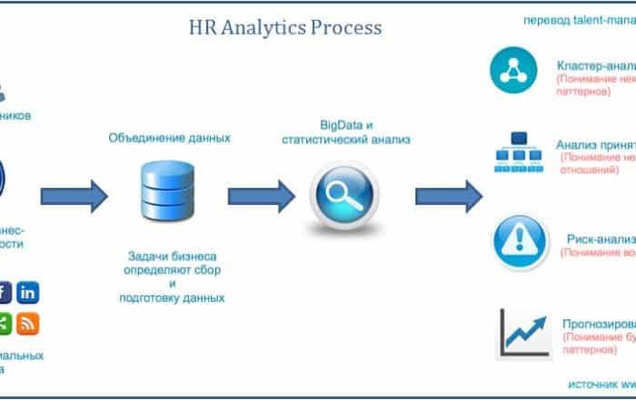 image 16 700x441 - Процесс HR-аналитики