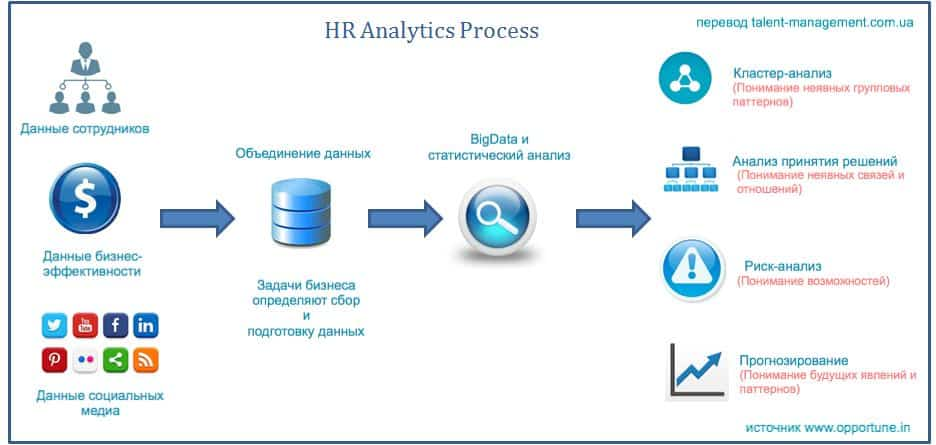 image 16 - HR аналитика