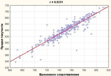 image025 - Исследование свойств многокомпонентной стали в системе Tibco STATISTICA