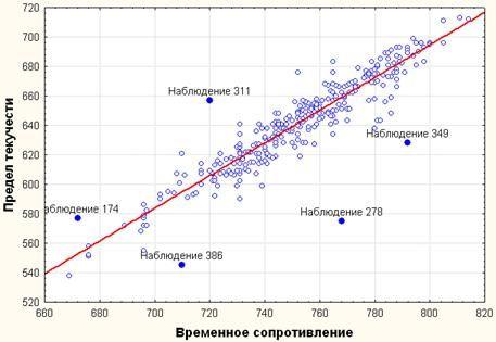 image027 - Исследование свойств многокомпонентной стали в системе Tibco STATISTICA