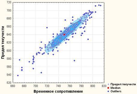 image029 - Исследование свойств многокомпонентной стали в системе Tibco STATISTICA