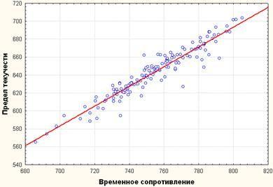 image035 - Исследование свойств многокомпонентной стали в системе Tibco STATISTICA