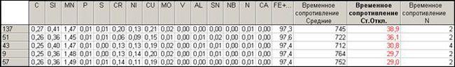 image043 - Исследование свойств многокомпонентной стали в системе Tibco STATISTICA