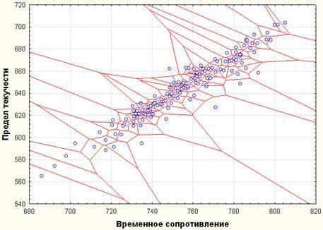 image045 - Исследование свойств многокомпонентной стали в системе Tibco STATISTICA