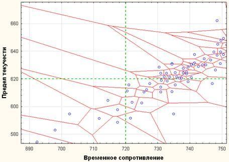 image047 - Исследование свойств многокомпонентной стали в системе Tibco STATISTICA