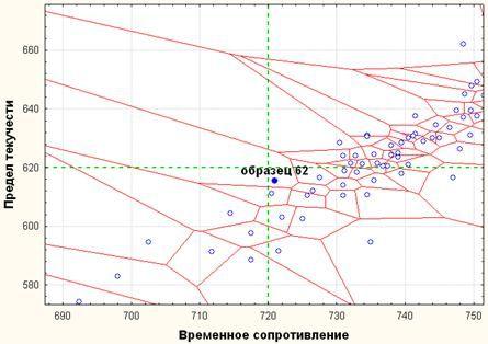 image049 - Исследование свойств многокомпонентной стали в системе Tibco STATISTICA