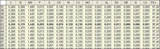 image051 - Исследование свойств многокомпонентной стали в системе Tibco STATISTICA