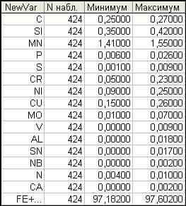 image055 - Исследование свойств многокомпонентной стали в системе Tibco STATISTICA