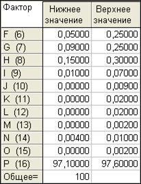 image057 - Исследование свойств многокомпонентной стали в системе Tibco STATISTICA