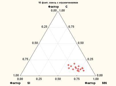 image063 - Исследование свойств многокомпонентной стали в системе Tibco STATISTICA