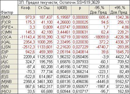 image075 - Исследование свойств многокомпонентной стали в системе Tibco STATISTICA