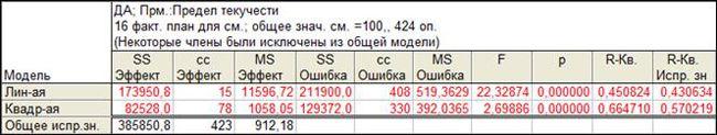 image087 - Исследование свойств многокомпонентной стали в системе Tibco STATISTICA