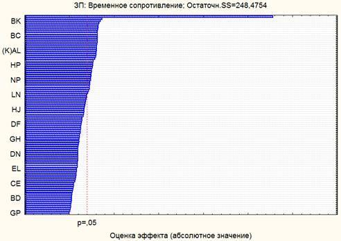 image097 - Исследование свойств многокомпонентной стали в системе Tibco STATISTICA