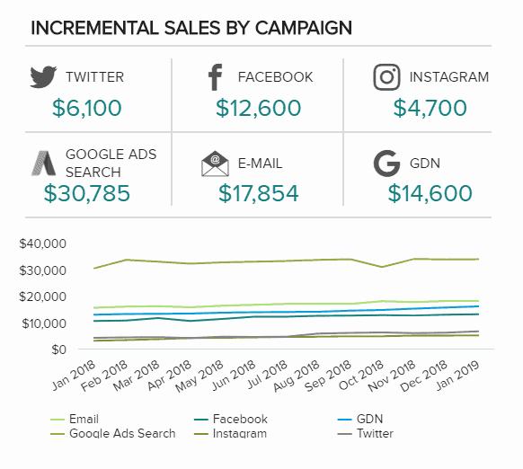 incremental sales by campaign - 16 лучших графиков продаж и диаграмм для развития вашего бизнеса