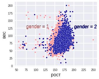 index3 - Визуализация данных -начало