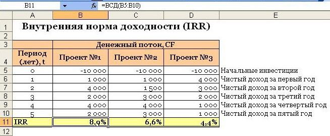 irr example.jpg.pagespeed.ce .zzltwybwi3 - Внутренняя норма доходности на excel
