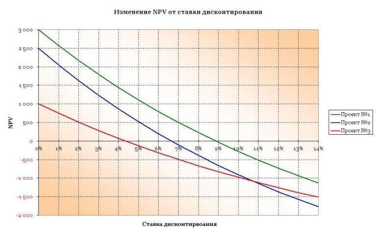 irr graph 768x496.jpg.pagespeed.ce .9d9 hqfvkp - Внутренняя норма доходности на excel