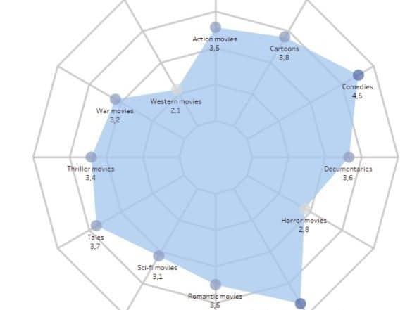 jqpbeyylyv7vbvhkfc1sq11nr8s 575x441 - Сравнение топ-4 популярных BI платформ. Какую выбрать?