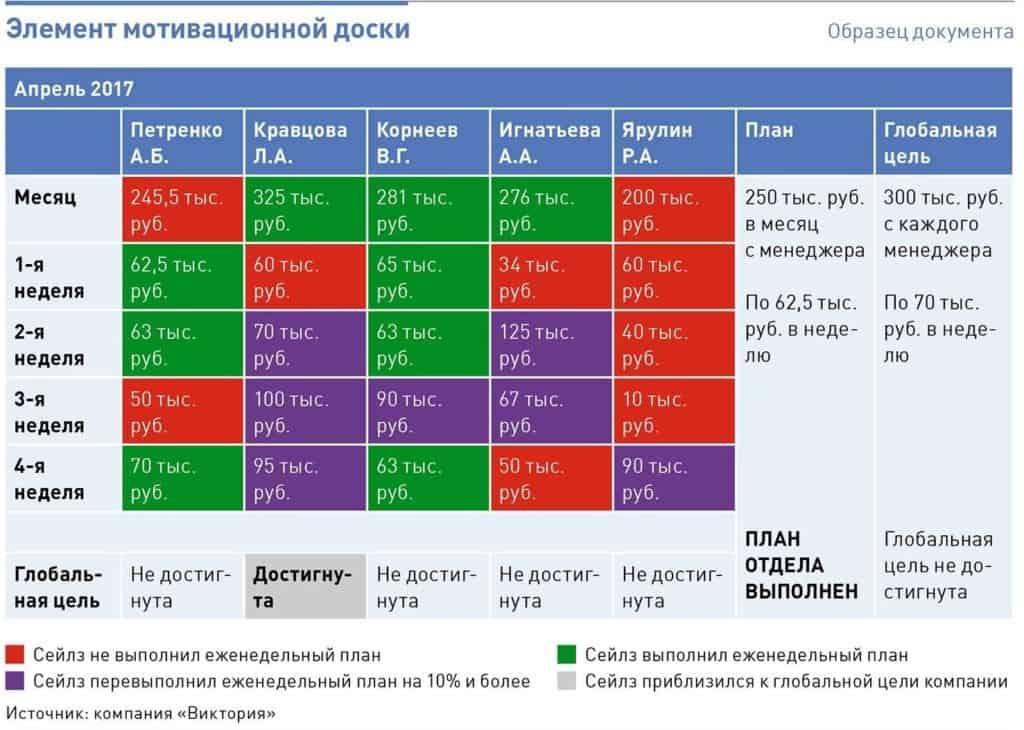 klyuchevye pokazateli effektivnosti kpi motivatsionnaya doska 1024x730 - Ключевые показатели эффективности (KPI) в розничной торговле