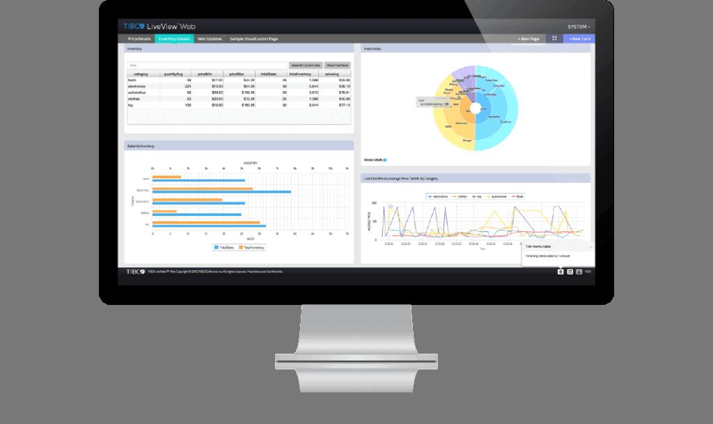 livedatamart automatic actions 1 1024x609 - TIBCO Live Datamart - аналитические панели мониторинга и контроля