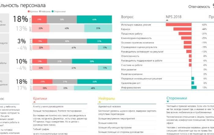 lpikans persanaa 700x441 - 5 лучших практик визуализации данных