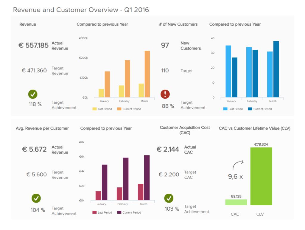 management kpi dashboard 1024x772 - 16 лучших графиков продаж и диаграмм для развития вашего бизнеса