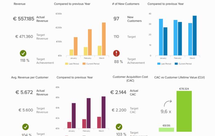 management kpi dashboard 700x441 - 16 лучших графиков продаж и диаграмм для развития вашего бизнеса
