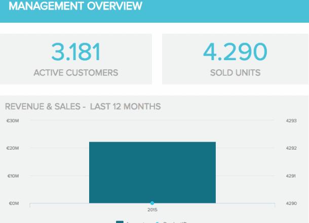management overview kpi datapine 610x441 - 16 лучших графиков продаж и диаграмм для развития вашего бизнеса