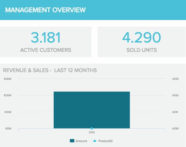 management overview kpi datapine - 16 лучших графиков продаж и диаграмм для развития вашего бизнеса