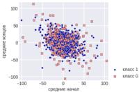 means  1 - Простые методы анализа данных