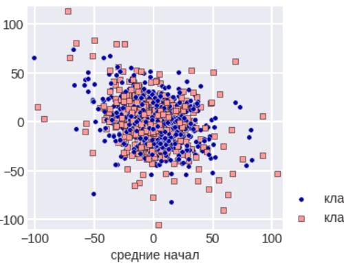 Простые методы анализа данных