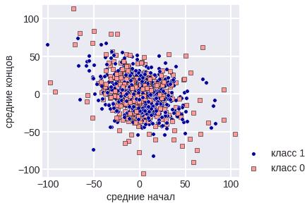 means  - Простые методы анализа данных