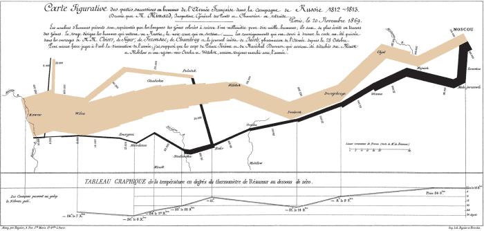minar - Визуализация данных - история