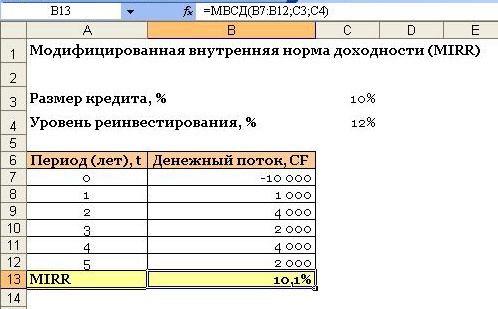 mirr.jpg.pagespeed.ce .ivh mj ypw - Внутренняя норма доходности на excel