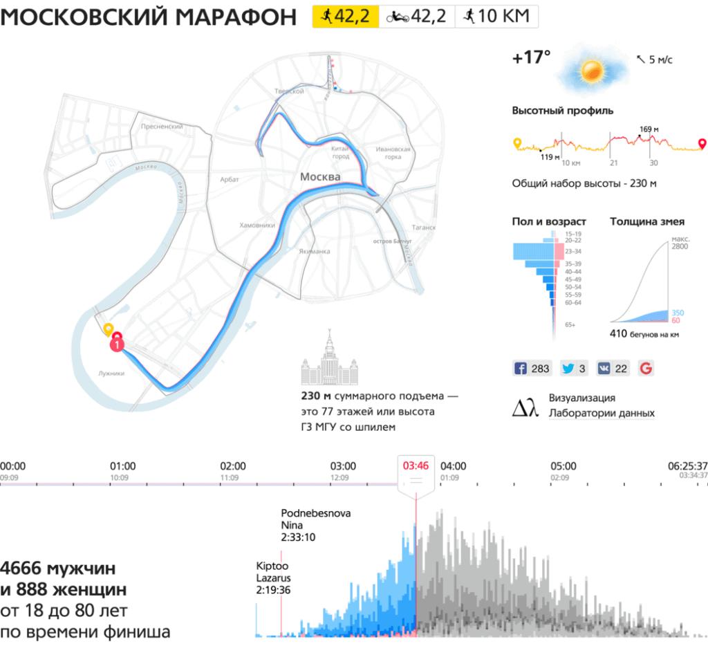 mm2015 ru main 1050 1024x934 - Лаборатория данных
