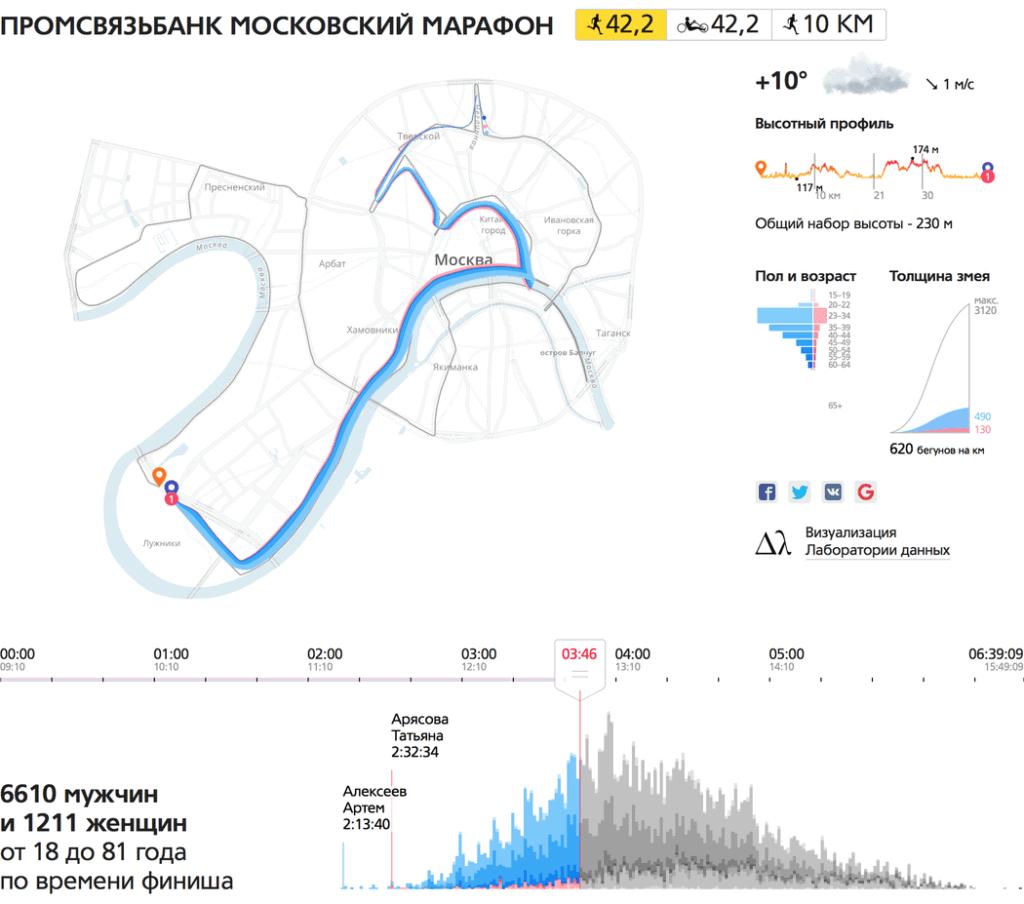 mm2016 ru main 1050 1024x904 - Лаборатория данных