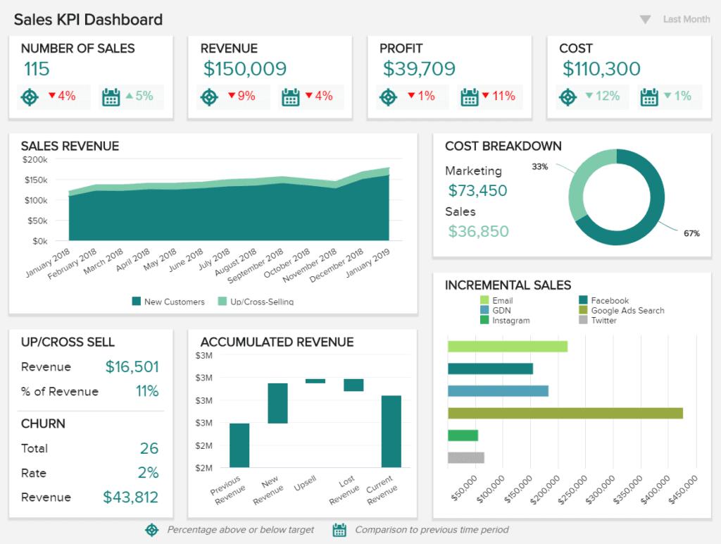 monthly sales report template 1024x772 - 16 лучших графиков продаж и диаграмм для развития вашего бизнеса